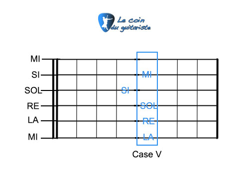 Comment accorder sa guitare? - Le coin du guitariste
